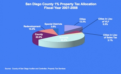 Property Tax Pie Chart