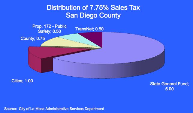 Sales Tax Pie Chart